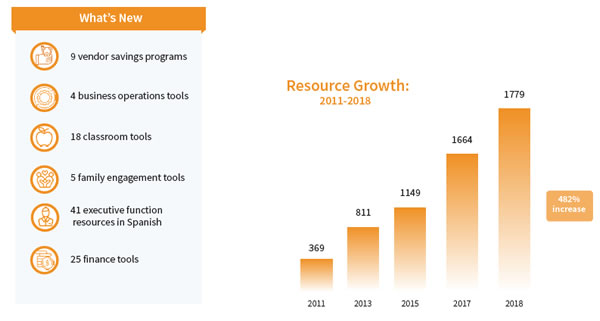 Resource Growth Infographic